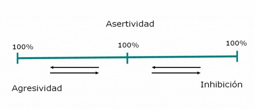 187_articulo147_ideal_asertividad1