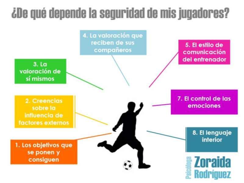 Congreso iberoamericano fútbol - Zoraida Rodríguez