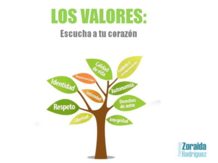 Coherente con tus valores - Zoraida Rodríguez